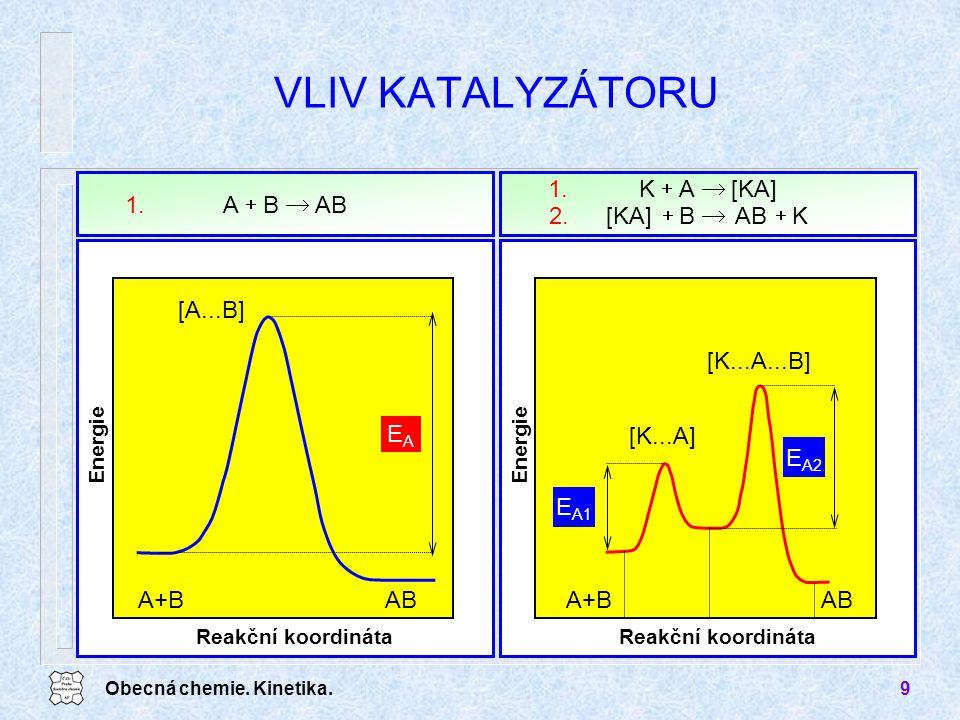 VLIV KATALYZÁTORU AB B A ® + 1. [KA] A K ® + 1. AB B 2. EA A+B AB